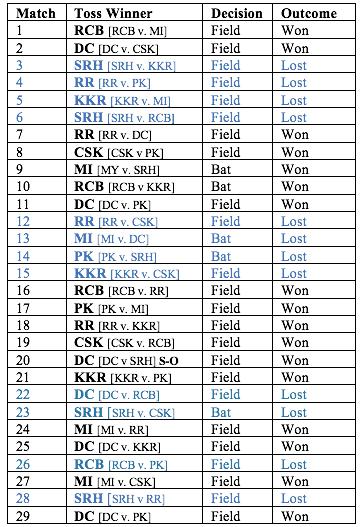 IPL, 2021